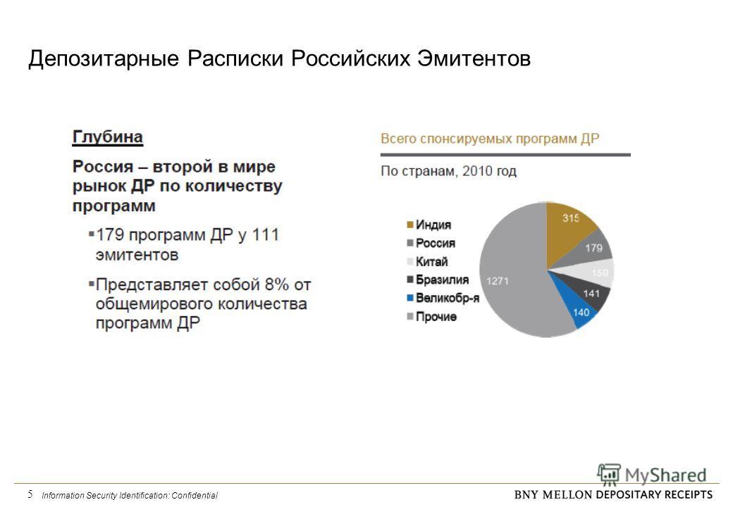 Information Security Identification: Confidential 5 Депозитарные Расписки Российских Эмитентов