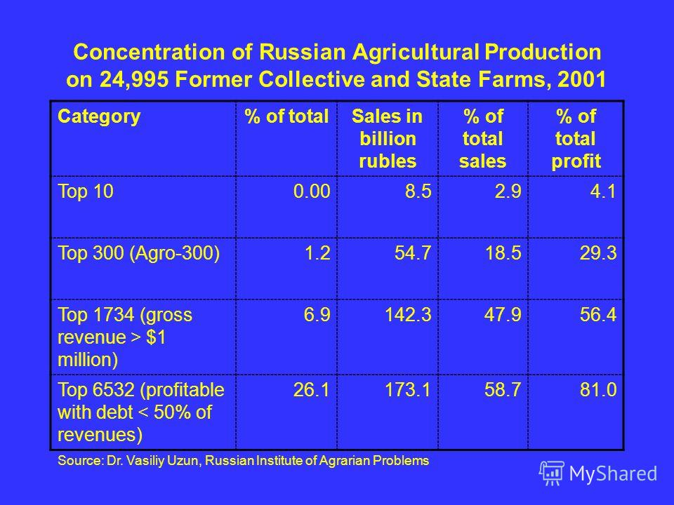 Concentration of Russian Agricultural Production on 24,995 Former Collective and State Farms, 2001 Category% of totalSales in billion rubles % of total sales % of total profit Top 100.008.52.94.14.1 Top 300 (Agro-300)1.254.718.529.3 Top 1734 (gross r