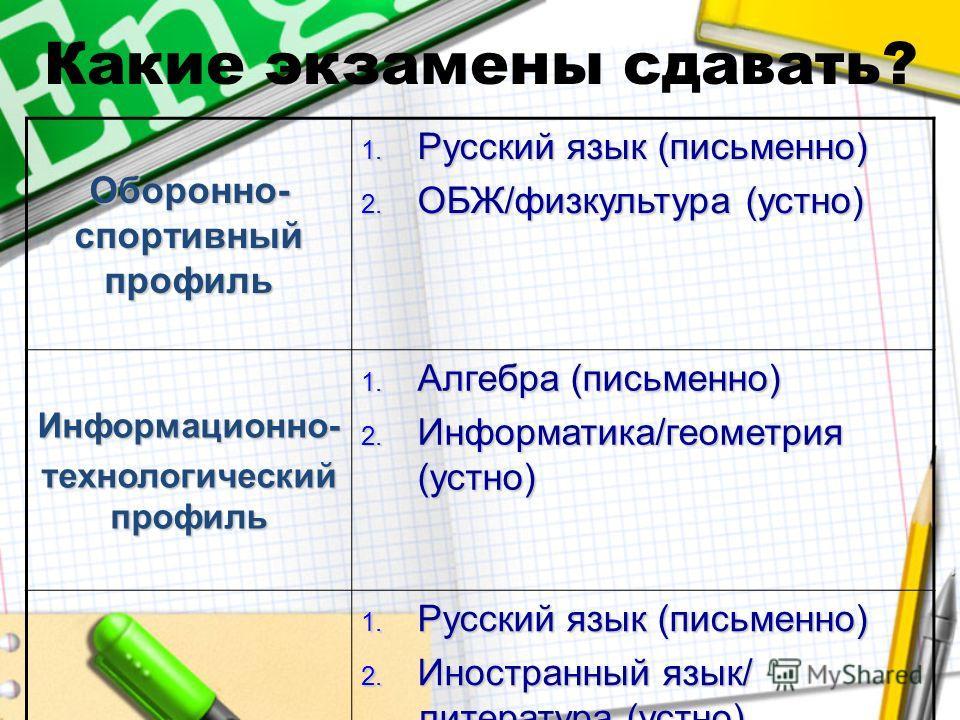 Какие экзамены сдавать? Оборонно- спортивный профиль 1. Русский язык (письменно) 2. ОБЖ/физкультура (устно) Информационно- технологический профиль 1. Алгебра (письменно) 2. Информатика/геометрия (устно) Лингвистический профиль 1. Русский язык (письме
