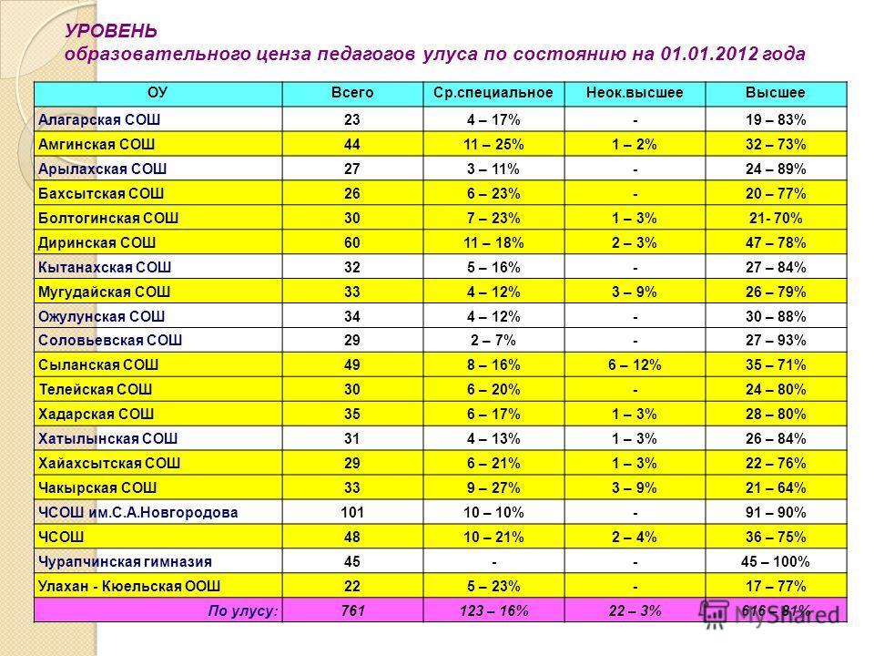 ОУВсегоСр.специальноеНеок.высшееВысшее Алагарская СОШ234 – 17%-19 – 83% Амгинская СОШ4411 – 25%1 – 2%32 – 73% Арылахская СОШ273 – 11%-24 – 89% Бахсытская СОШ266 – 23%-20 – 77% Болтогинская СОШ307 – 23%1 – 3%21- 70% Диринская СОШ6011 – 18%2 – 3%47 – 7