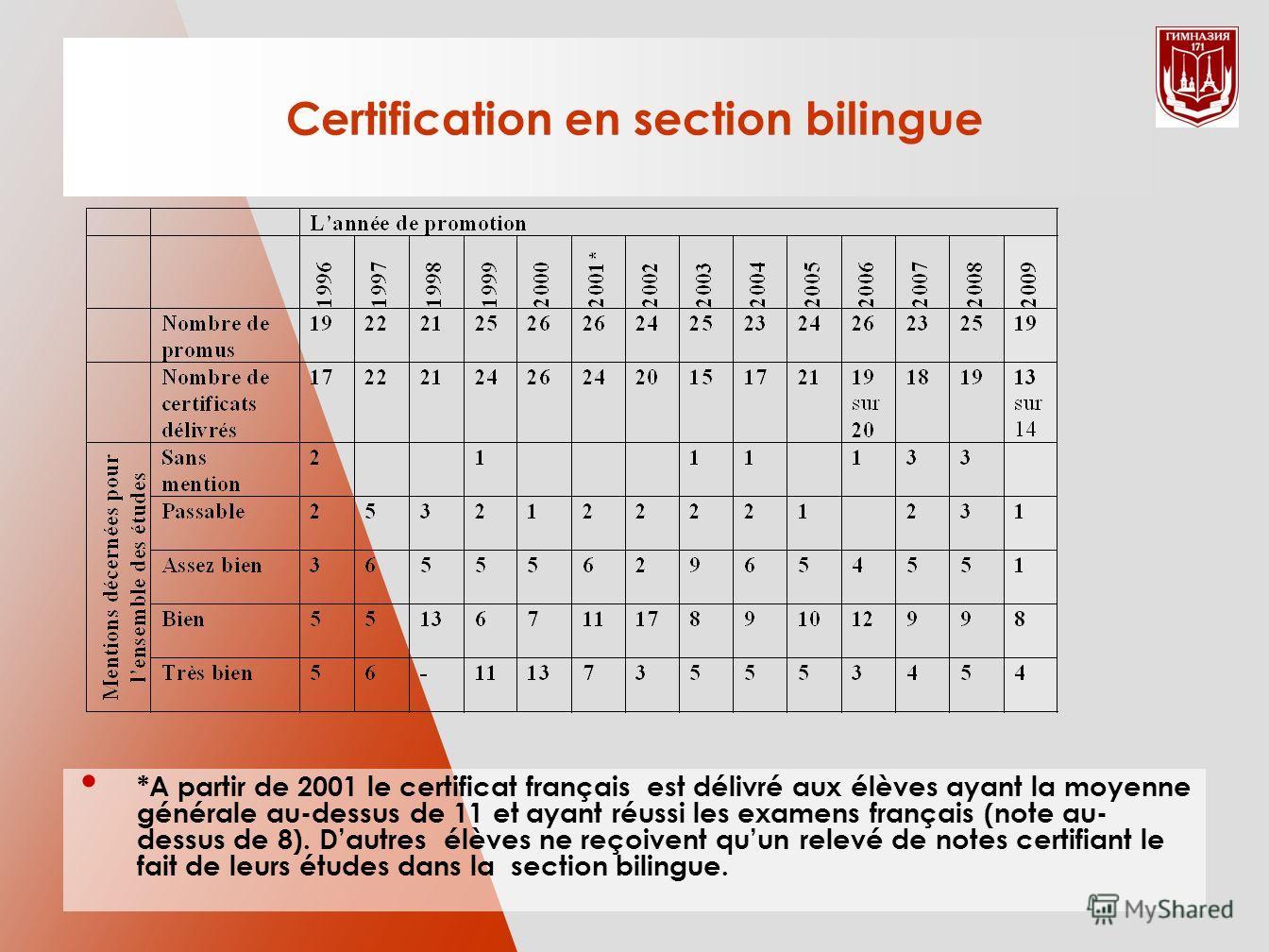 Certification en section bilingue *A partir de 2001 le certificat français est délivré aux élèves ayant la moyenne générale au-dessus de 11 et ayant réussi les examens français (note au- dessus de 8). Dautres élèves ne reçoivent quun relevé de notes