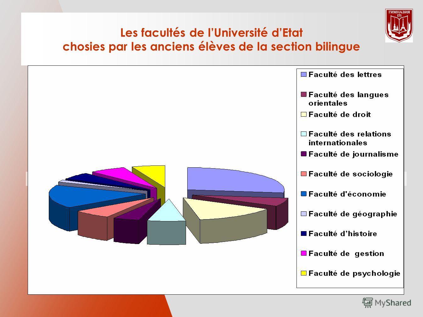 Les facultés de lUniversité dEtat chosies par les anciens élèves de la section bilingue