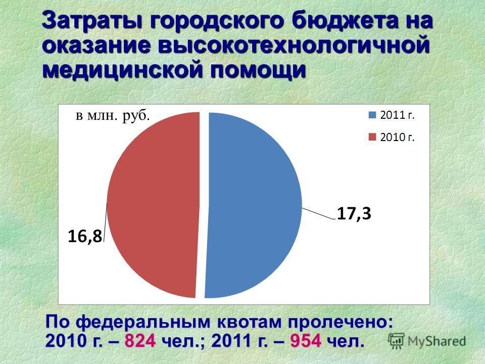 Затраты городского бюджета на оказание высокотехнологичной медицинской помощи в млн. руб. По федеральным квотам пролечено: 2010 г. – 824 чел.; 2011 г. – 954 чел.