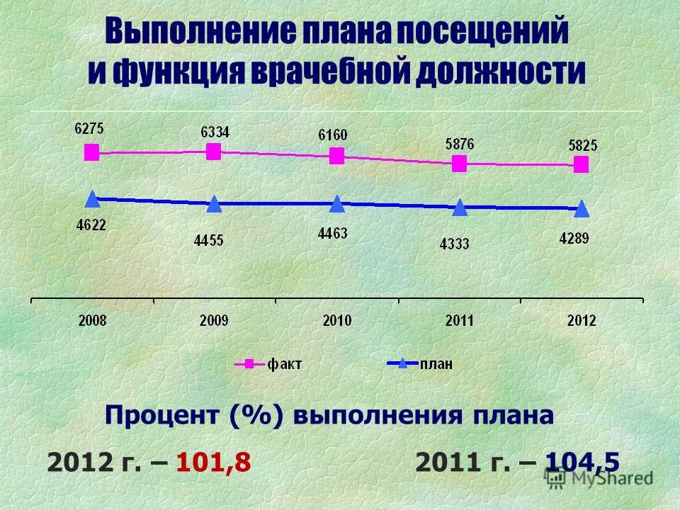 Выполнение плана посещений и функция врачебной должности Процент (%) выполнения плана 2012 г. – 101,8 2011 г. – 104,5
