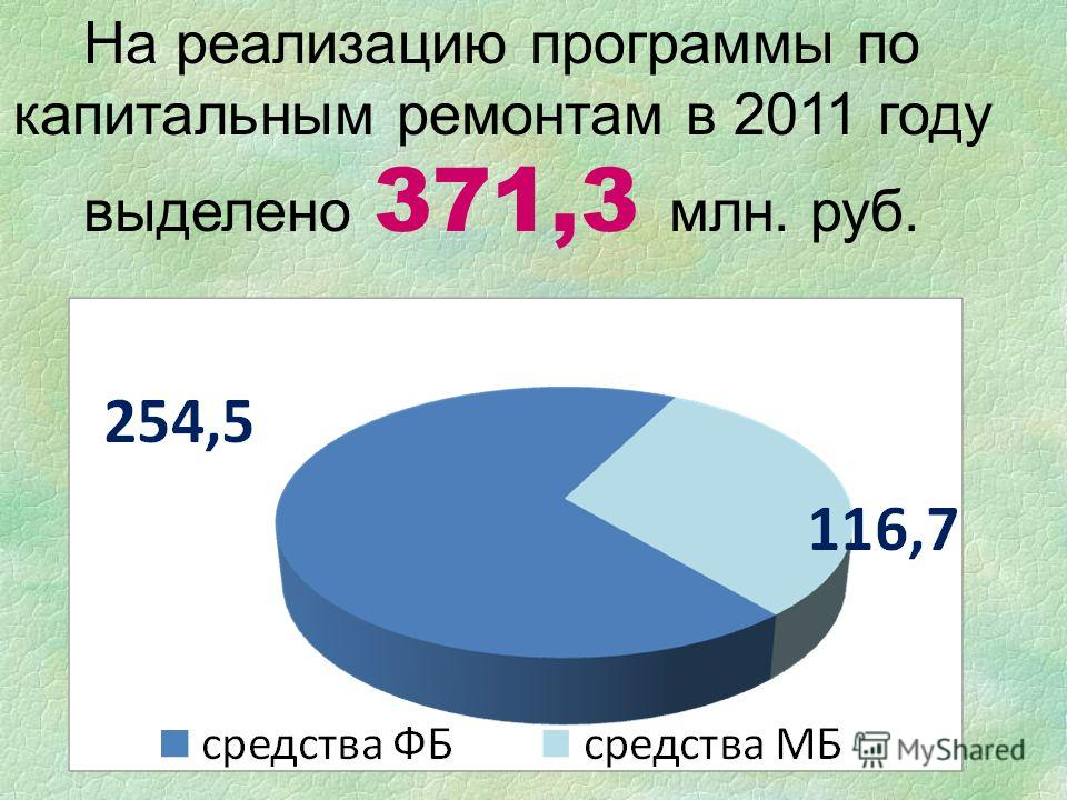 На реализацию программы по капитальным ремонтам в 2011 году выделено 371,3 млн. руб.