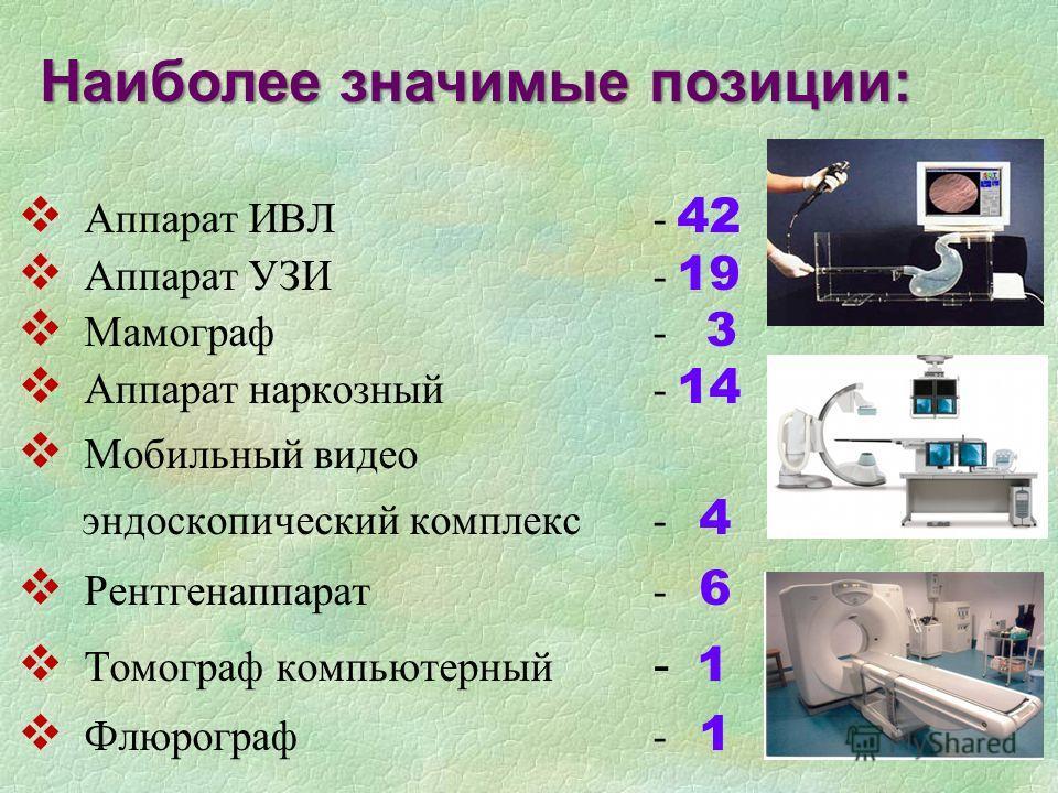 Аппарат ИВЛ- 42 Аппарат УЗИ- 19 Мамограф - 3 Аппарат наркозный- 14 Мобильный видео эндоскопический комплекс - 4 Рентгенаппарат - 6 Томограф компьютерный - 1 Флюрограф- 1 Наиболее значимые позиции:
