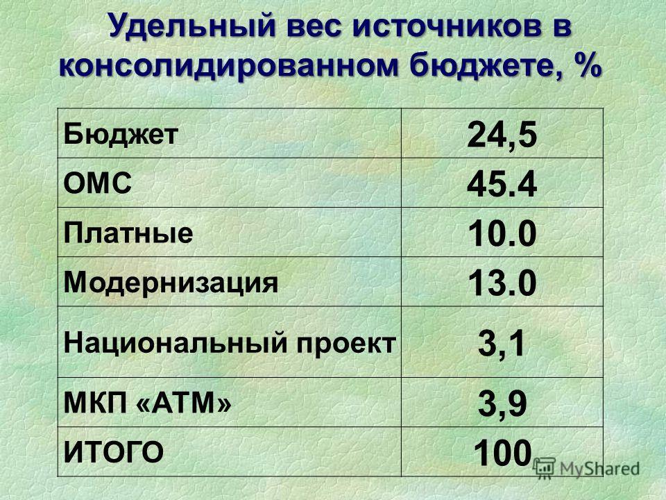 Бюджет 24,5 ОМС 45.4 Платные 10.0 Модернизация 13.0 Национальный проект 3,1 МКП «АТМ» 3,9 ИТОГО 100 Удельный вес источников в консолидированном бюджете, %