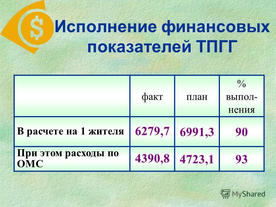 фактплан % выпол- нения В расчете на 1 жителя 6279,7 6991,390 При этом расходы по ОМС 4390,8 4723,193 Исполнение финансовых показателей ТПГГ
