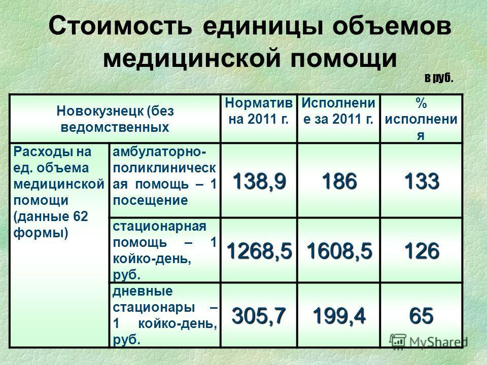 Стоимость единицы объемов медицинской помощи в руб. Новокузнецк (без ведомственных Норматив на 2011 г. Исполнени е за 2011 г. % исполнени я Расходы на ед. объема медицинской помощи (данные 62 формы) амбулаторно- поликлиническ ая помощь – 1 посещение