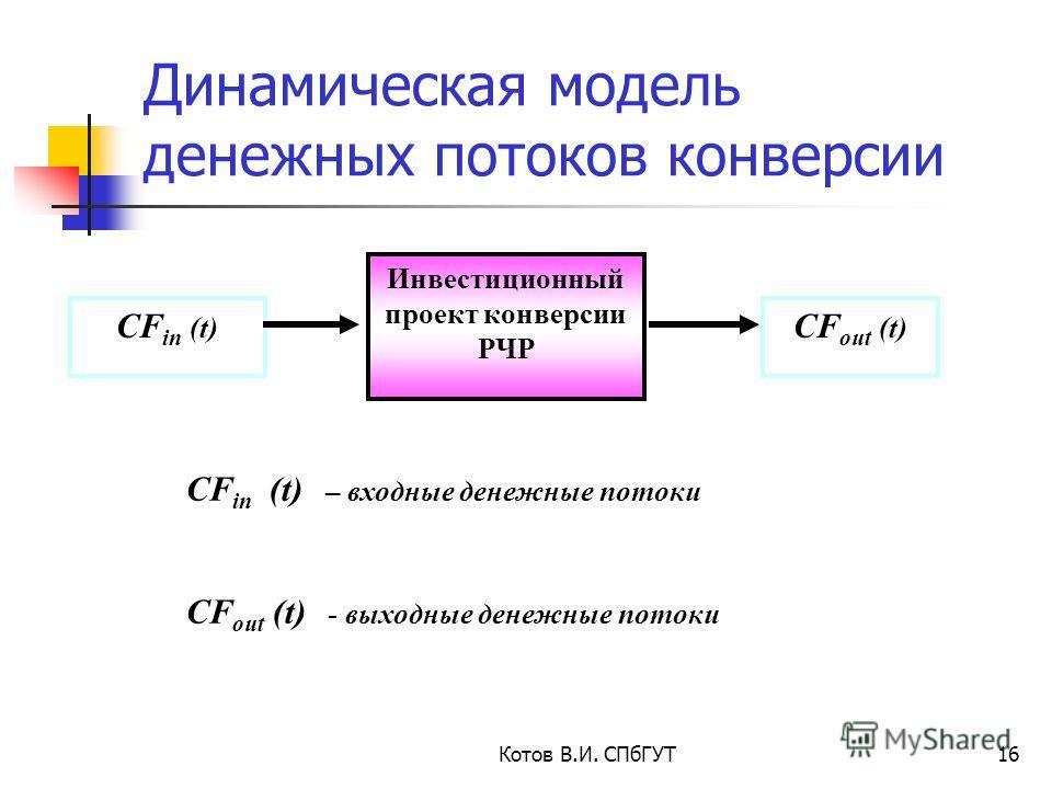 Котов В.И. СПбГУТ16 Инвестиционный проект конверсии РЧР CF in (t) CF out (t) Динамическая модель денежных потоков конверсии CF in (t) – входные денежные потоки CF out (t) - выходные денежные потоки