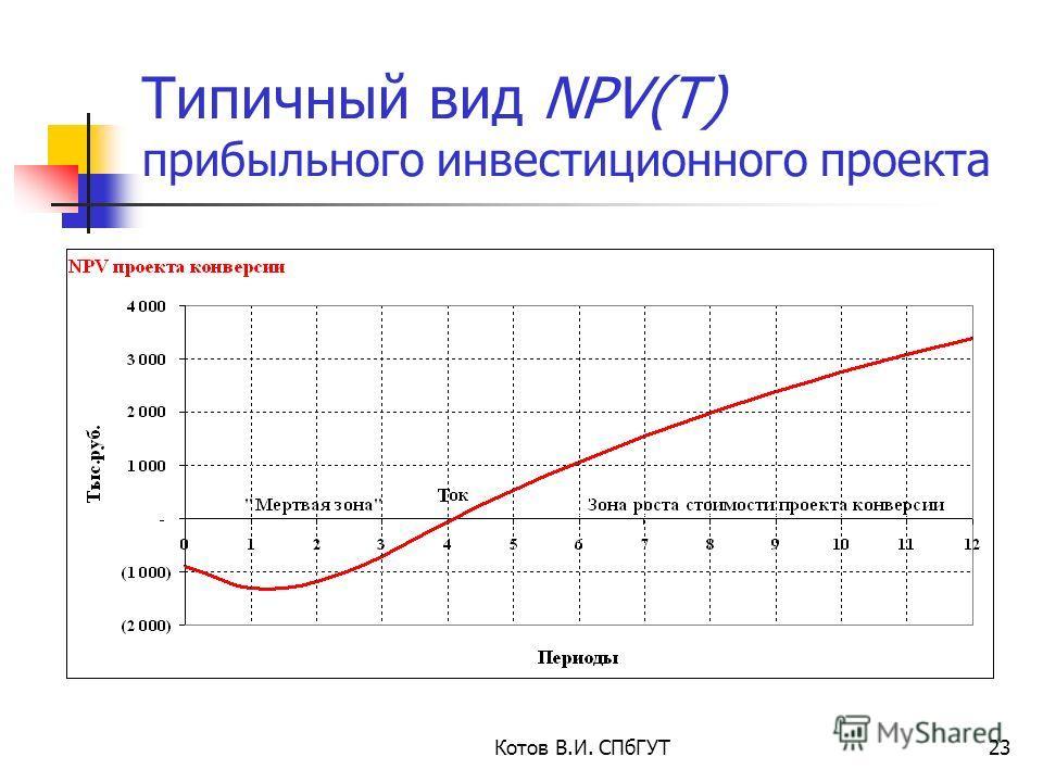 Котов В.И. СПбГУТ23 Типичный вид NPV(T) прибыльного инвестиционного проекта