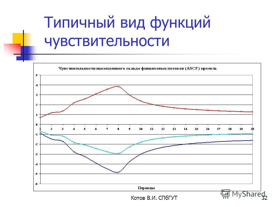 Котов В.И. СПбГУТ32 Типичный вид функций чувствительности