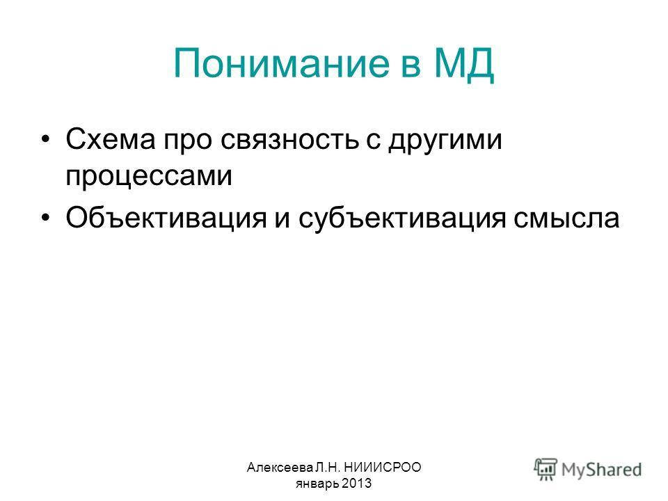 Алексеева Л.Н. НИИИСРОО январь 2013 Понимание в МД Схема про связность с другими процессами Объективация и субъективация смысла