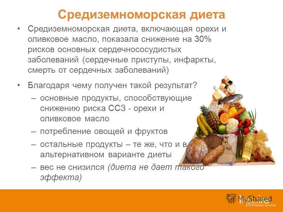 Средиземноморская диета Средиземноморская диета, включающая орехи и оливковое масло, показала снижение на 30% рисков основных сердечнососудистых заболеваний (сердечные приступы, инфаркты, смерть от сердечных заболеваний) Благодаря чему получен такой