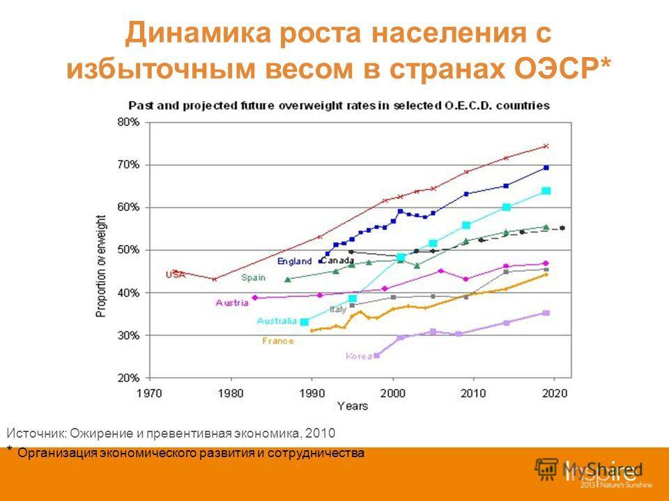 Источник: Ожирение и превентивная экономика, 2010 * Организация экономического развития и сотрудничества Динамика роста населения с избыточным весом в странах ОЭСР*
