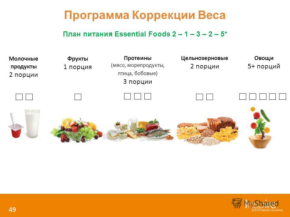 Программа Коррекции Веса 49 План питания Essential Foods 2 – 1 – 3 – 2 – 5 + Молочные продукты 2 порции Фрукты 1 порция Протеины (мясо, морепродукты, птица, бобовые) 3 порции Цельнозерновые 2 порции Овощи 5+ порций