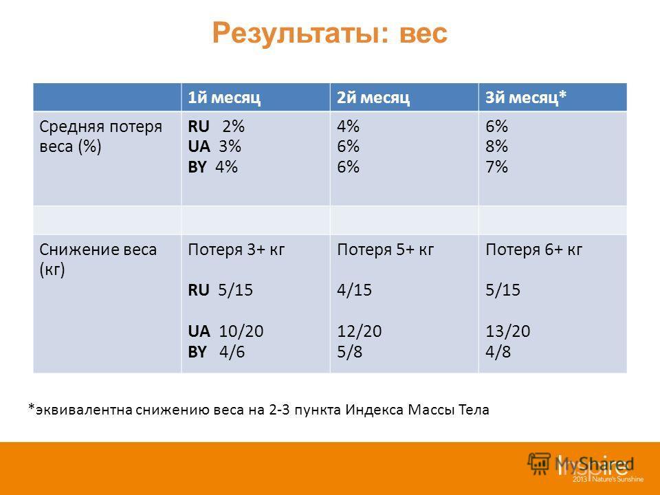 Результаты: вес 1й месяц2й месяц3й месяц* Средняя потеря веса (%) RU 2% UA 3% BY 4% 4% 6% 8% 7% Снижение веса (кг) Потеря 3+ кг RU 5/15 UA 10/20 BY 4/6 Потеря 5+ кг 4/15 12/20 5/8 Потеря 6+ кг 5/15 13/20 4/8 *эквивалентна снижению веса на 2-3 пункта