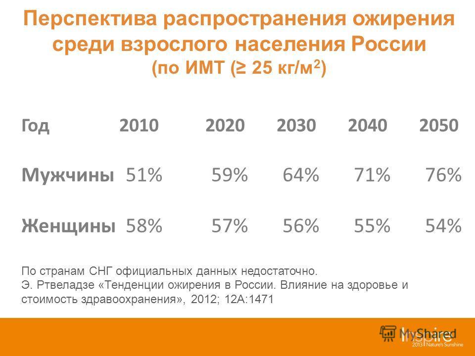 Год 2010 2020 2030 2040 2050 Мужчины 51% 59% 64% 71% 76% Женщины 58% 57% 56% 55% 54% По странам СНГ официальных данных недостаточно. Э. Ртвеладзе «Тенденции ожирения в России. Влияние на здоровье и стоимость здравоохранения», 2012; 12A:1471 Перспекти