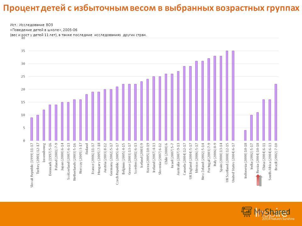 Ист.: Исследование ВОЗ «Поведение детей в школе», 2005-06 (вес и рост у детей 11 лет), а также последние исследованияs других стран. Процент детей с избыточным весом в выбранных возрастных группах