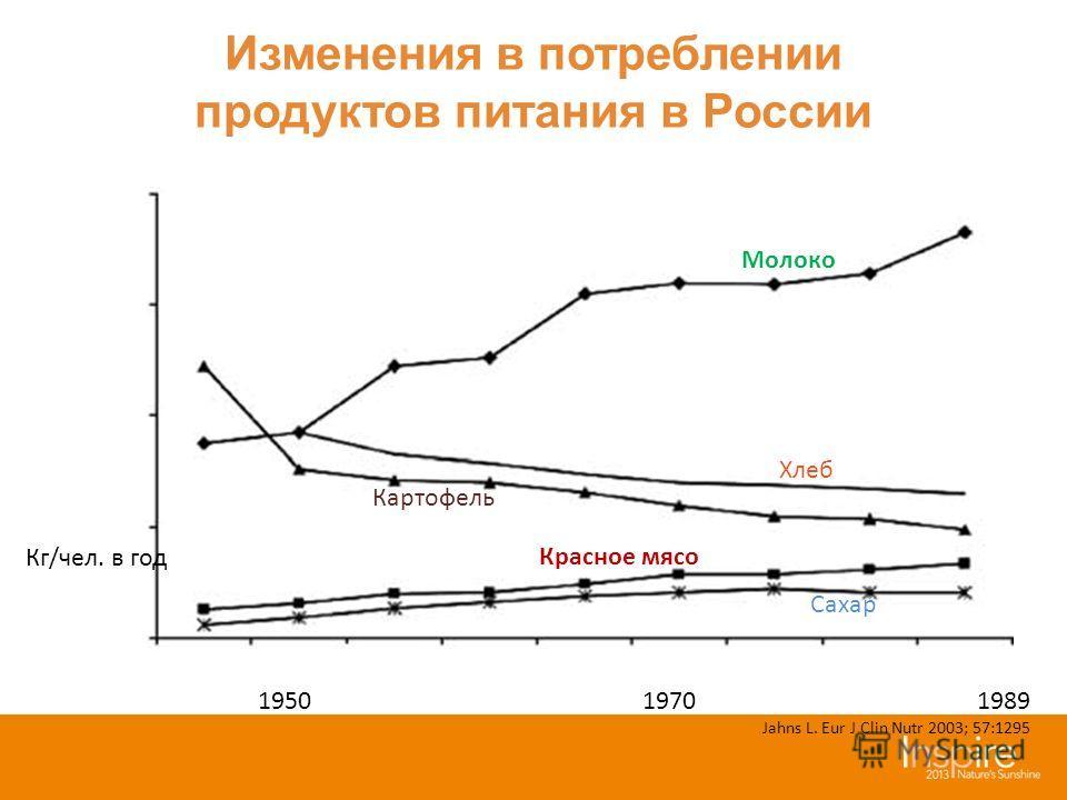 Изменения в потреблении продуктов питания в России 1950 1970 1989 Jahns L. Eur J Clin Nutr 2003; 57:1295 Кг/чел. в год Молоко Хлеб Картофель Красное мясо Сахар