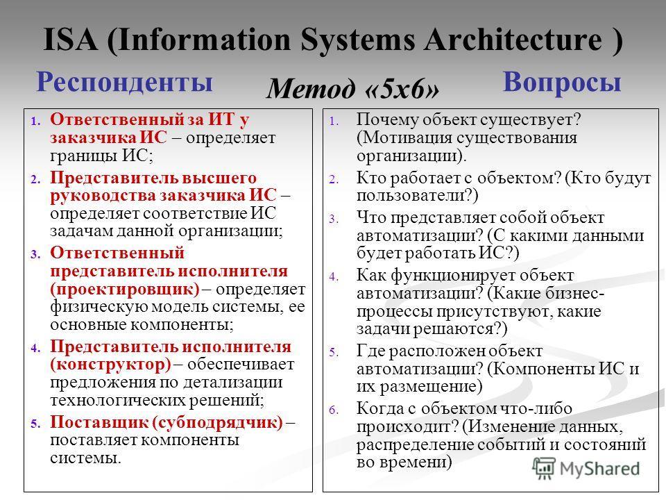 ISA (Information Systems Architecture ) 1. 1. Ответственный за ИТ у заказчика ИС – определяет границы ИС; 2. 2. Представитель высшего руководства заказчика ИС – определяет соответствие ИС задачам данной организации; 3. 3. Ответственный представитель