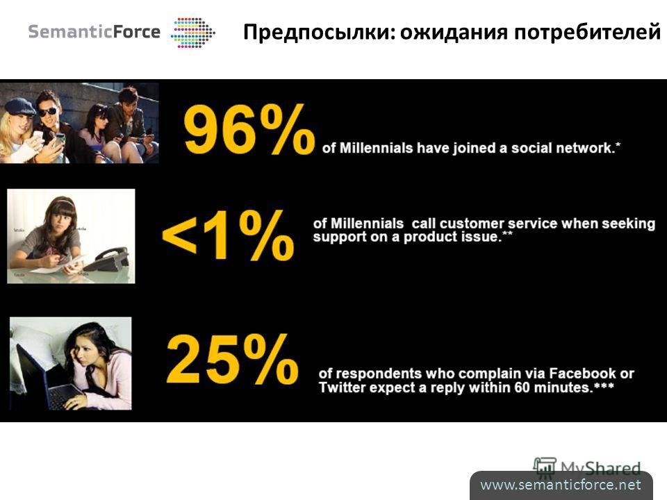 Предпосылки: ожидания потребителей www.semanticforce.net