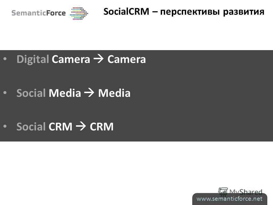 SocialCRM – перспективы развития Digital Сamera Camera Social Media Media Social CRM CRM www.semanticforce.net