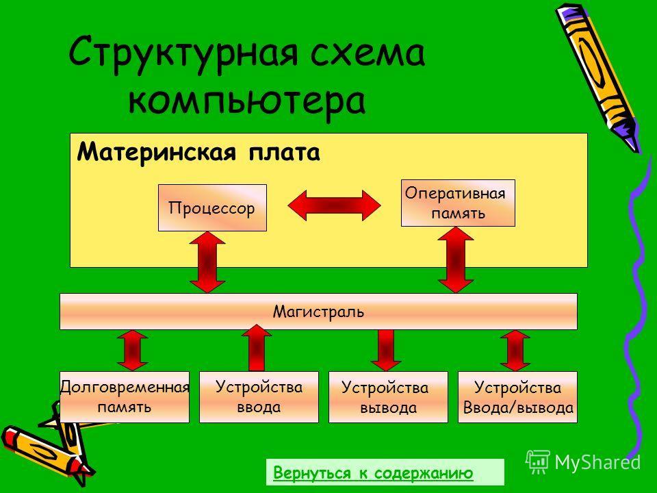 Структурная схема компьютера Материнская плата Процессор Оперативная память Магистраль Долговременная память Устройства ввода Устройства вывода Устройства Ввода/вывода Вернуться к содержанию