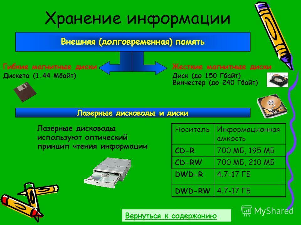 Хранение информации Внешняя (долговременная) память Гибкие магнитные дискиЖесткие магнитные диски Дискета (1.44 Мбайт)Диск (до 150 Гбайт) Лазерные дисководы и диски Винчестер (до 240 Гбайт) НосительИнформационная ёмкость CD-R700 МБ, 195 МБ CD-RW700 М