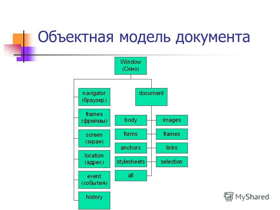 Объектная модель документа