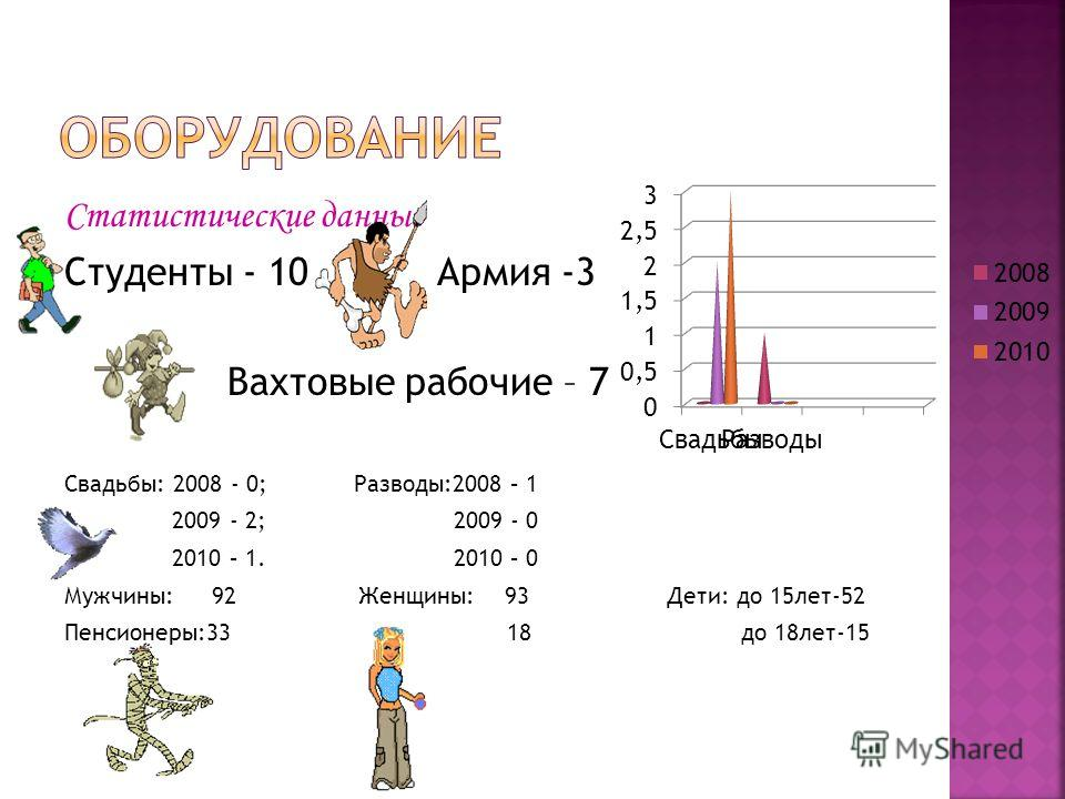 Статистические данные Студенты - 10 Армия -3 Вахтовые рабочие – 7 Свадьбы: 2008 - 0; Разводы:2008 – 1 2009 - 2; 2009 - 0 2010 – 1. 2010 – 0 Мужчины: 92 Женщины: 93 Дети: до 15лет-52 Пенсионеры:33 18 до 18лет-15