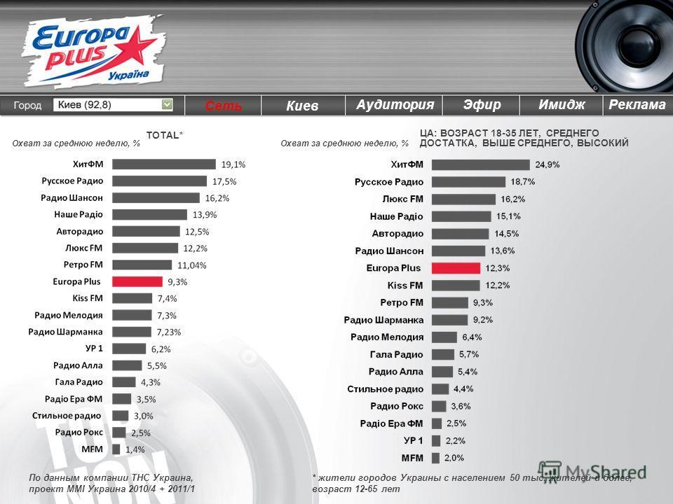 По данным компании ТНС Украина, проект MMI Украина 2010/4 + 2011/1 ЦА: ВОЗРАСТ 18-35 ЛЕТ, СРЕДНЕГО ДОСТАТКА, ВЫШЕ СРЕДНЕГО, ВЫСОКИЙ TOTAL* * жители городов Украины с населением 50 тыс. жителей и более, возраст 12-65 лет Охват за среднюю неделю, % Кие