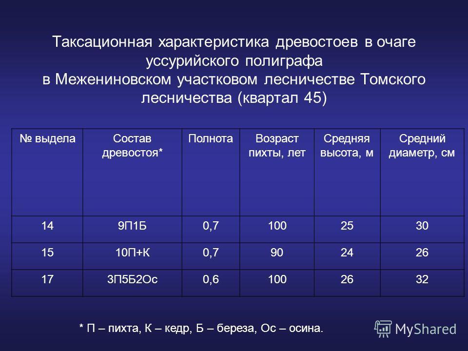 Таксационная характеристика древостоев в очаге уссурийского полиграфа в Межениновском участковом лесничестве Томского лесничества (квартал 45) выделаСостав древостоя* ПолнотаВозраст пихты, лет Средняя высота, м Средний диаметр, см 149П1Б0,71002530 15