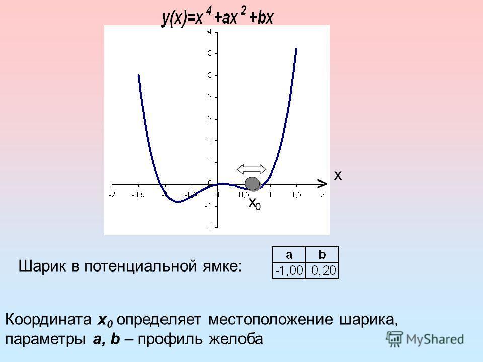 Шарик в потенциальной ямке: Координата х 0 определяет местоположение шарика, параметры a, b – профиль желоба х0х0 > х