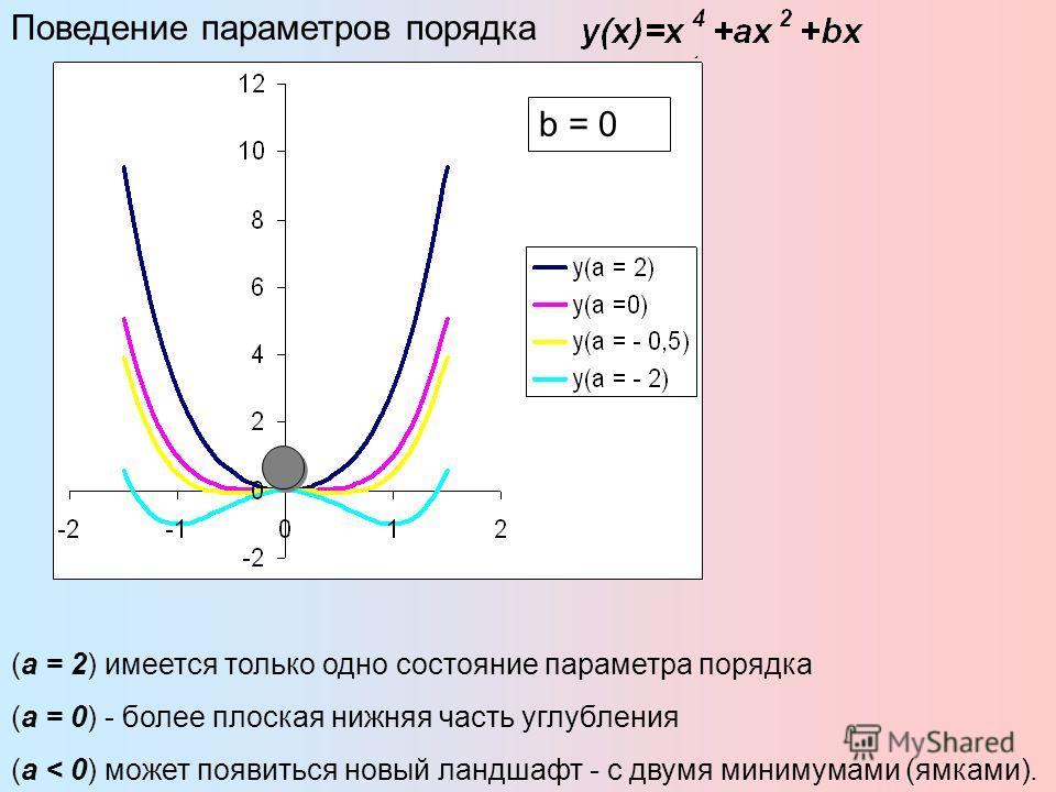 b = 0 Поведение параметров порядка (а = 2) имеется только одно состояние параметра порядка (а = 0) - более плоская нижняя часть углубления (а < 0) может появиться новый ландшафт - с двумя минимумами (ямками).