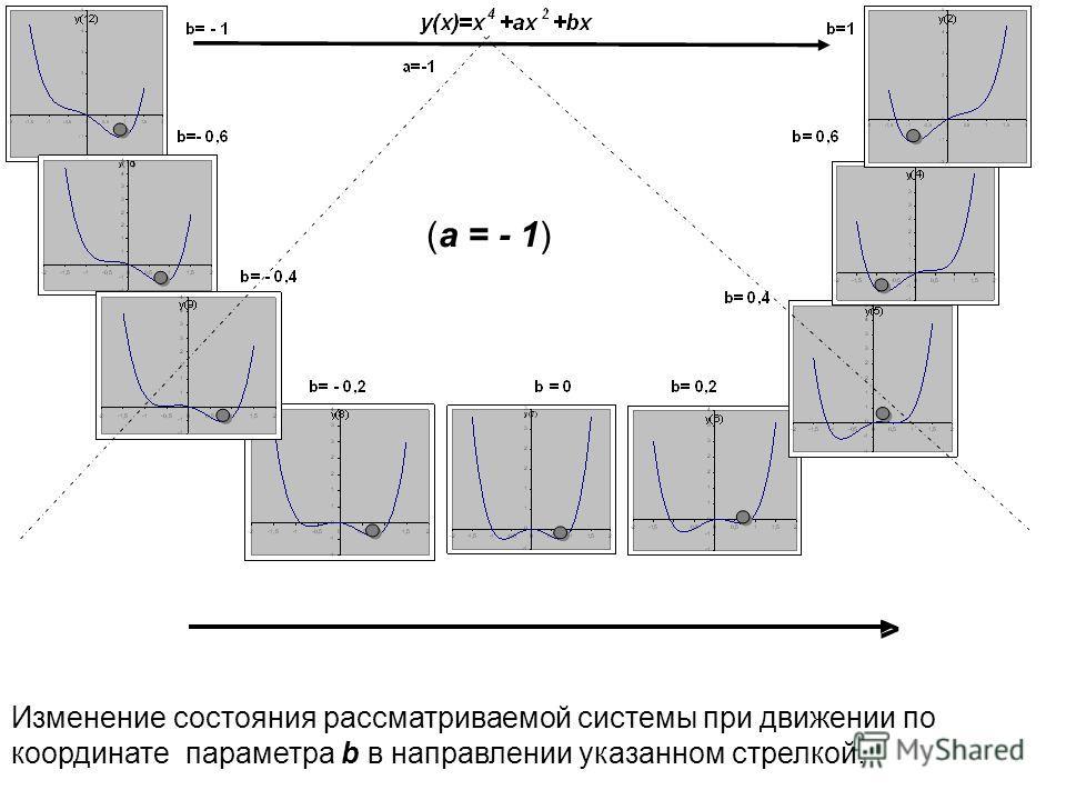 Изменение состояния рассматриваемой системы при движении по координате параметра b в направлении указанном стрелкой. (а = - 1) >