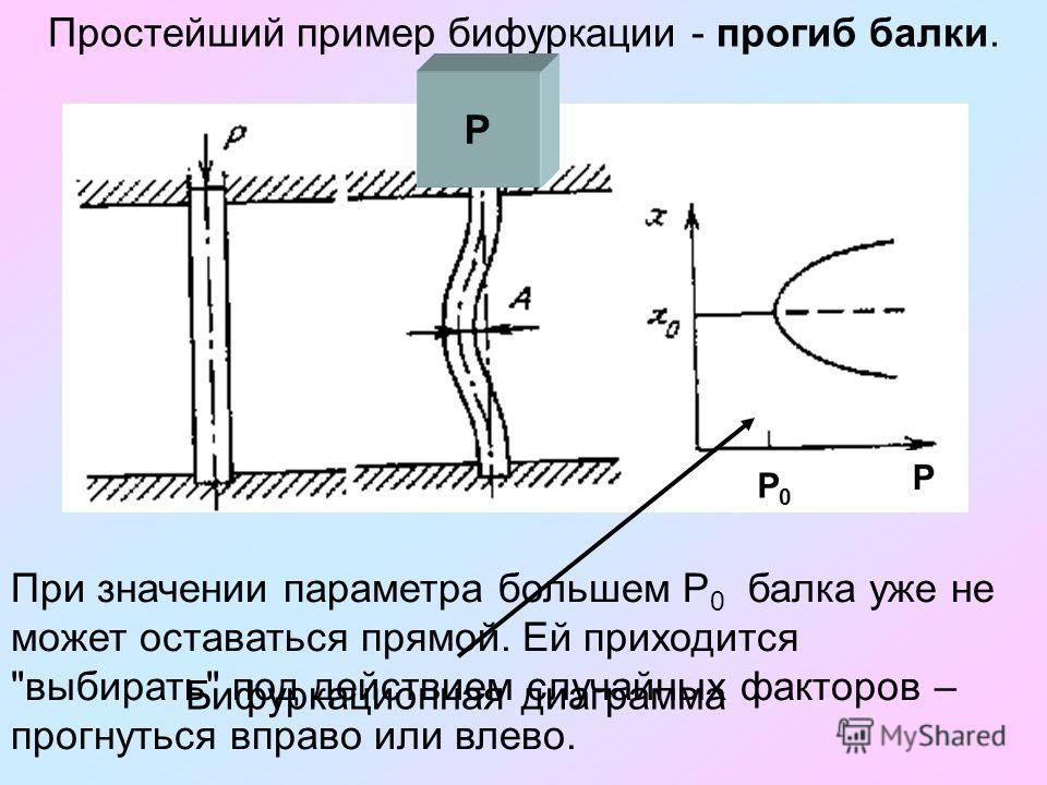 При значении параметра большем Р 0 балка уже не может оставаться прямой. Ей приходится выбирать под действием случайных факторов – прогнуться вправо или влево. Простейший пример бифуркации - прогиб балки. Р0Р0 Р Бифуркационная диаграмма Р Р