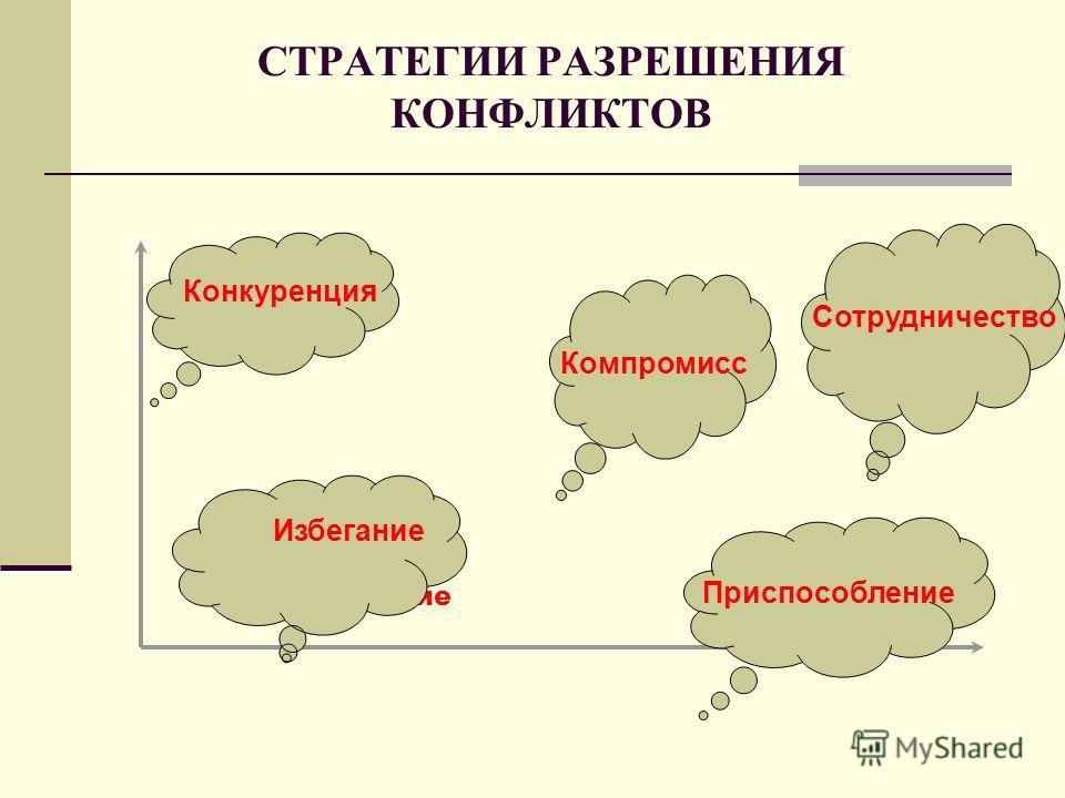 Избегание СТРАТЕГИИ РАЗРЕШЕНИЯ КОНФЛИКТОВ Избегание Конкуренция Компромисс Сотрудничество Приспособление