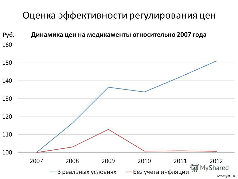 Оценка эффективности регулирования цен www.gks.ru Руб.