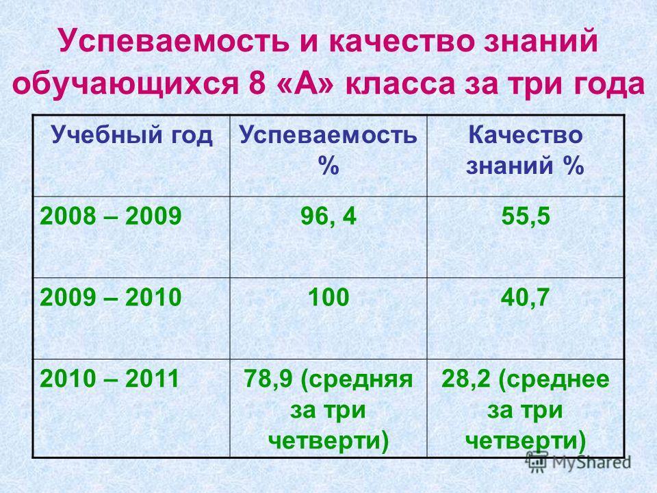 Успеваемость и качество знаний обучающихся 8 «А» класса за три года Учебный годУспеваемость % Качество знаний % 2008 – 200996, 455,5 2009 – 201010040,7 2010 – 201178,9 (средняя за три четверти) 28,2 (среднее за три четверти)
