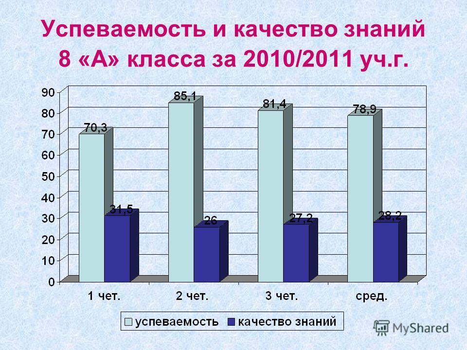 Успеваемость и качество знаний 8 «А» класса за 2010/2011 уч.г.