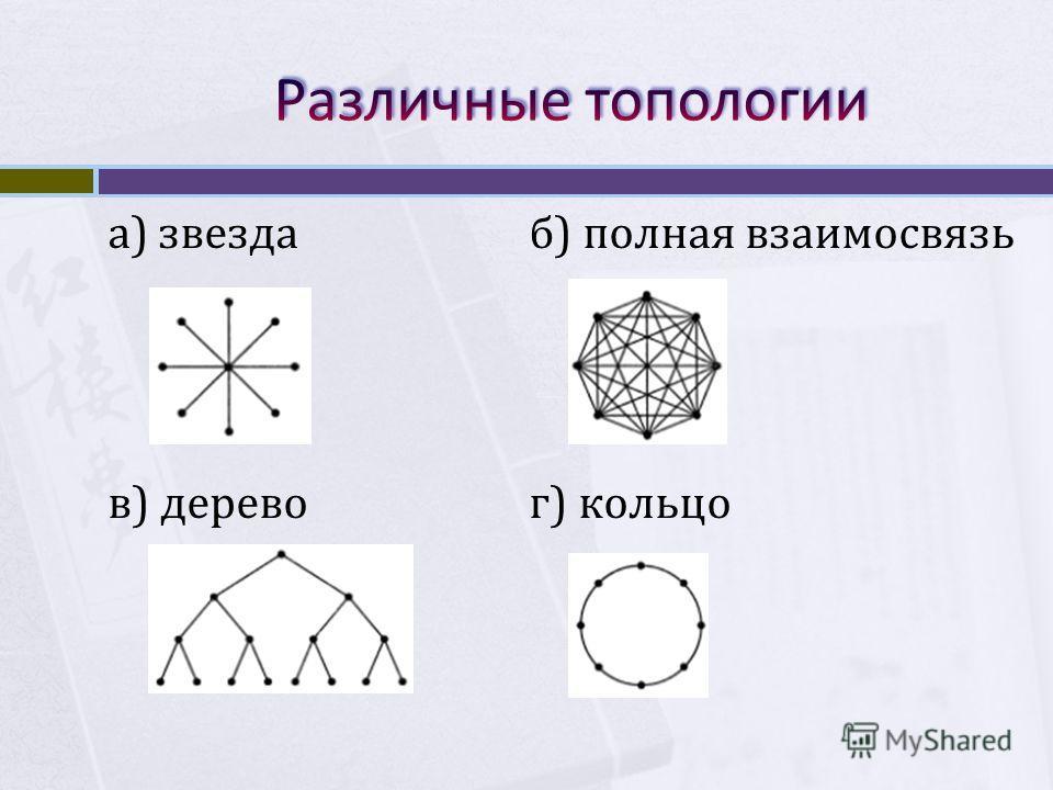 а) звездаб) полная взаимосвязь в) деревог) кольцо
