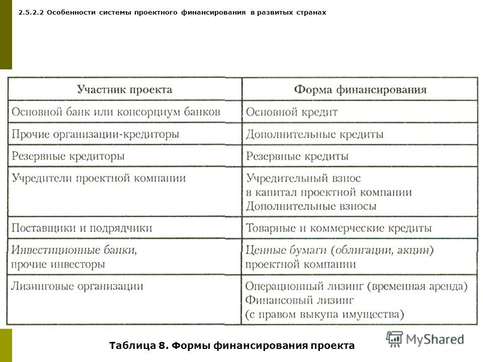 Таблица 8. Формы финансирования проекта 2.5.2.2 Особенности системы проектного финансирования в развитых странах