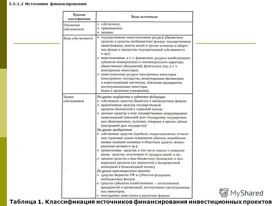 Таблица 1. Классификация источников финансирования инвестиционных проектов 2.5.1.2 Источники финансирования