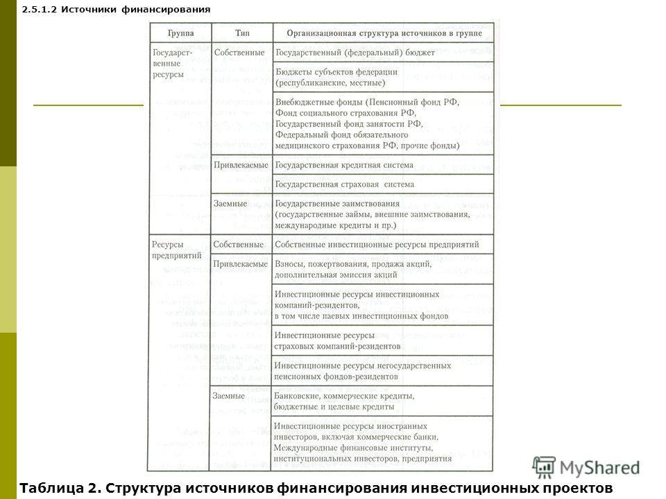 Таблица 2. Структура источников финансирования инвестиционных проектов 2.5.1.2 Источники финансирования