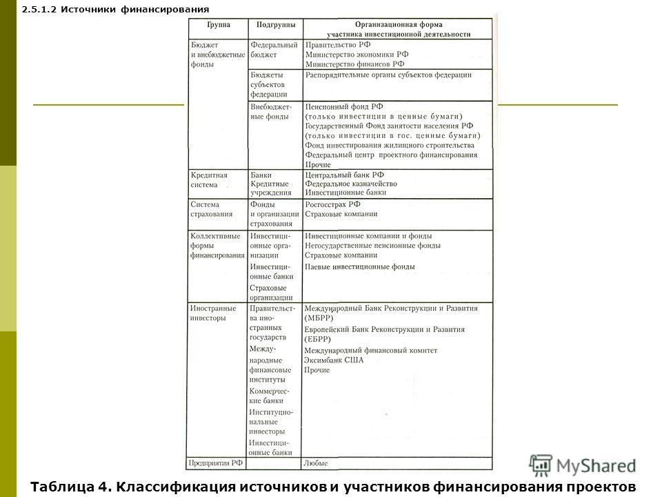Таблица 4. Классификация источников и участников финансирования проектов 2.5.1.2 Источники финансирования