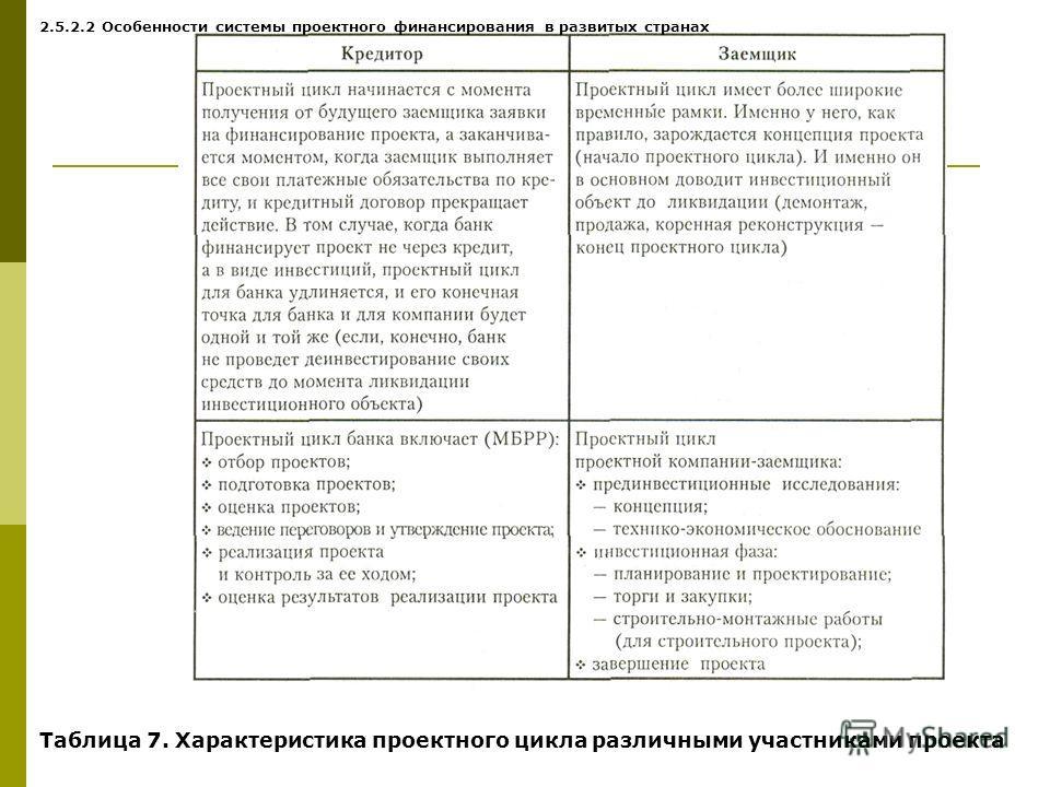 Таблица 7. Характеристика проектного цикла различными участниками проекта 2.5.2.2 Особенности системы проектного финансирования в развитых странах