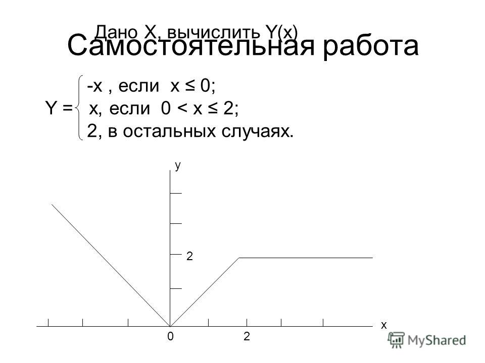 Cамостоятельная работа Дано X, вычислить Y(x) 20 -x, если х 0; Y = x, если 0 < х 2; 2, в остальных случаях. x y 2