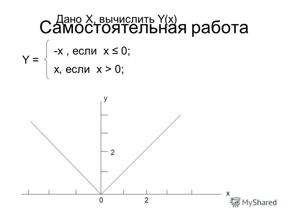 Cамостоятельная работа Дано X, вычислить Y(x) x y 20 2 -x, если х 0; x, если х > 0; Y =