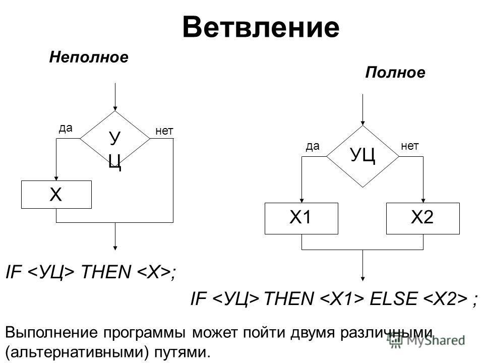 IF  THEN ; IF  THEN  ELSE  ; Неполное Полное Х УЦУЦ да нет Х1Х2 УЦ данет Выполнение программы может пойти двумя различными (альтернативными) путями.